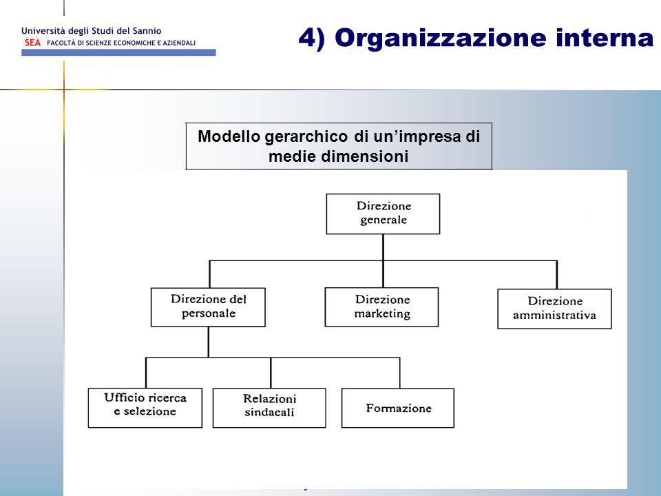 Prof. Walter Palermo 29 4) Organizzazione interna Modello gerarchico di unimpresa di medie dimensioni