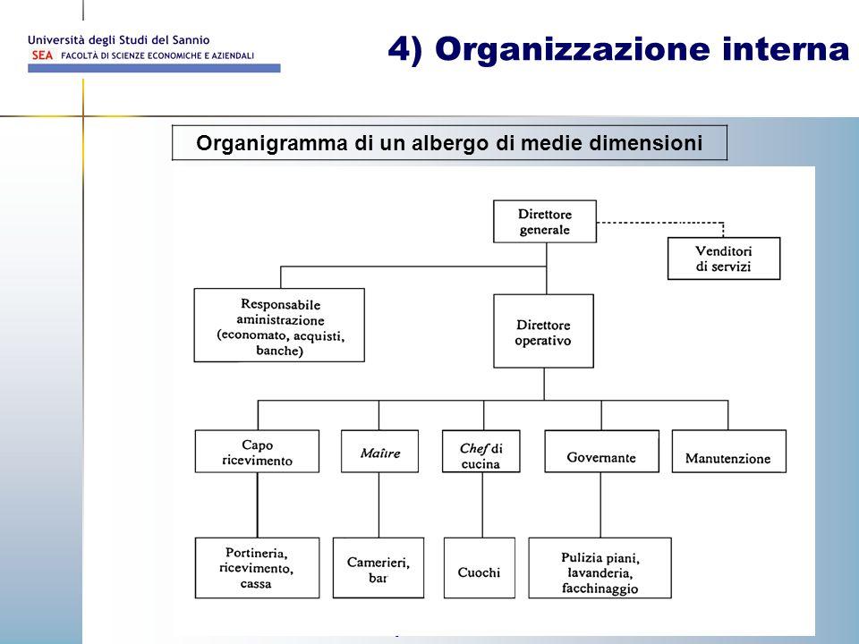 Prof. Walter Palermo 30 4) Organizzazione interna Organigramma di un albergo di medie dimensioni
