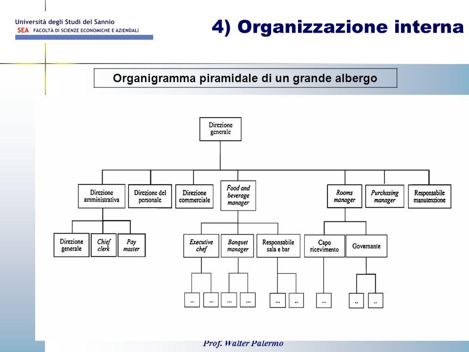 Prof. Walter Palermo 31 4) Organizzazione interna Organigramma piramidale di un grande albergo