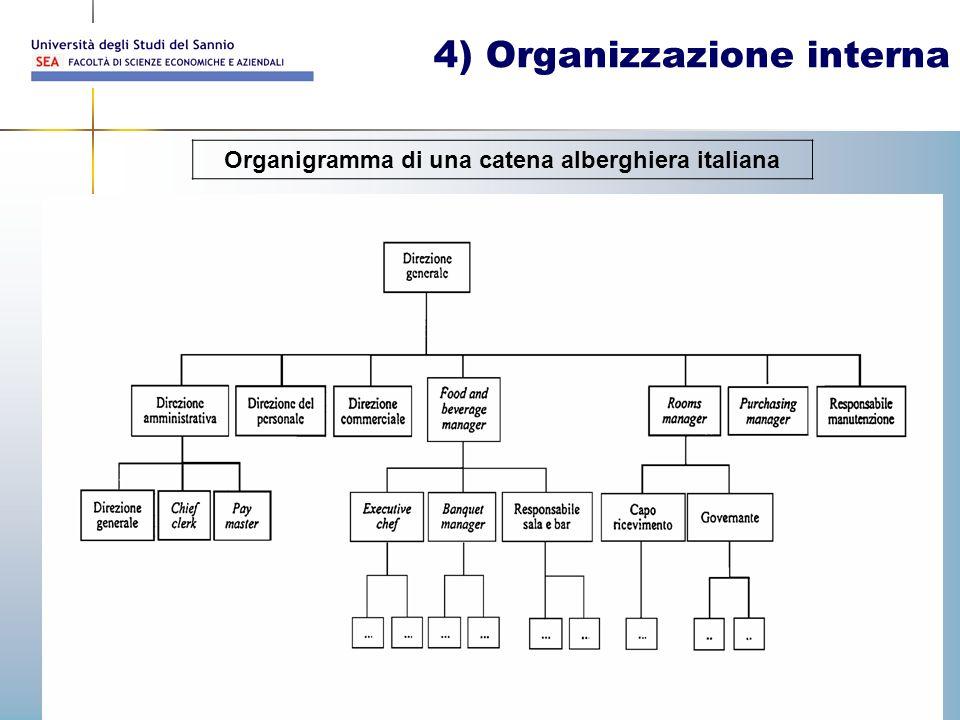 Prof. Walter Palermo 32 4) Organizzazione interna Organigramma di una catena alberghiera italiana