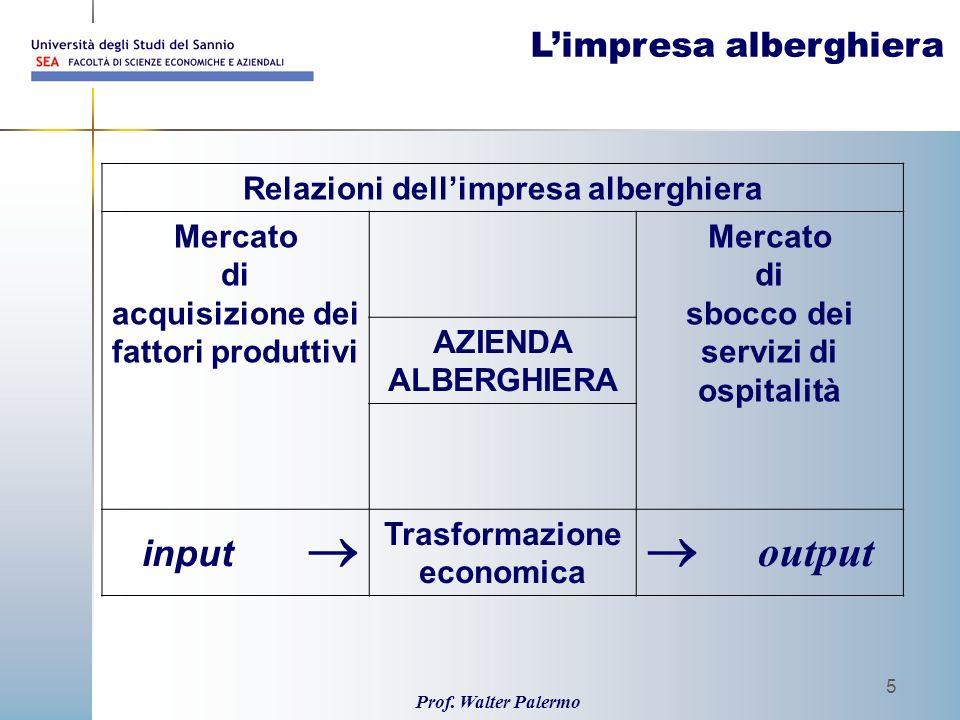 Prof. Walter Palermo 5 Relazioni dellimpresa alberghiera Mercato di acquisizione dei fattori produttivi Mercato di sbocco dei servizi di ospitalità AZ