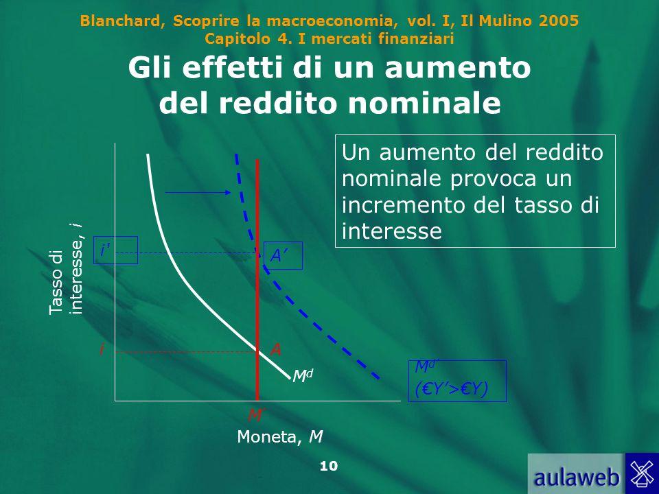 Blanchard, Scoprire la macroeconomia, vol. I, Il Mulino 2005 Capitolo 4. I mercati finanziari 10 Gli effetti di un aumento del reddito nominale i' M d