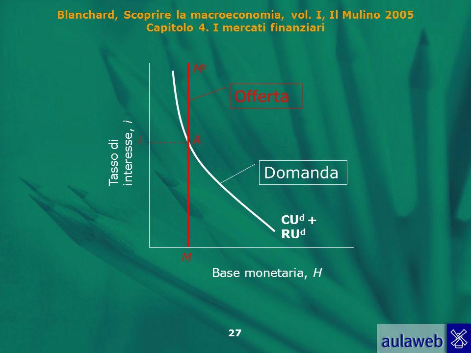 Blanchard, Scoprire la macroeconomia, vol. I, Il Mulino 2005 Capitolo 4. I mercati finanziari 27 CU d + RU d Base monetaria, H Tasso diinteresse, i Do