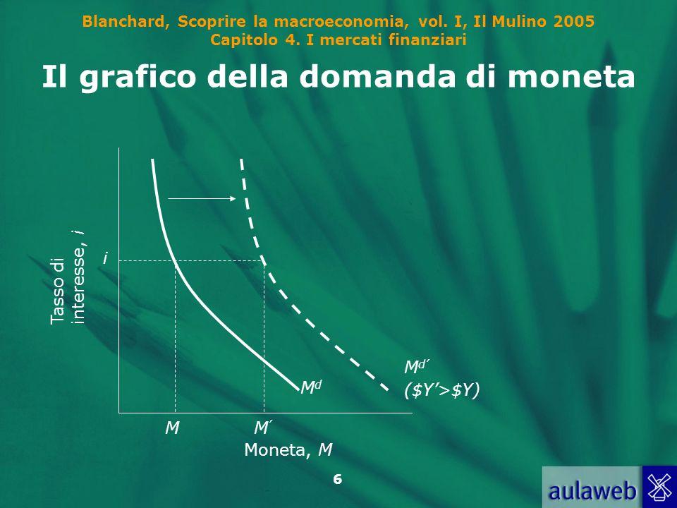 Blanchard, Scoprire la macroeconomia, vol. I, Il Mulino 2005 Capitolo 4. I mercati finanziari 6 Il grafico della domanda di moneta M d ($Y>$Y) M MdMd