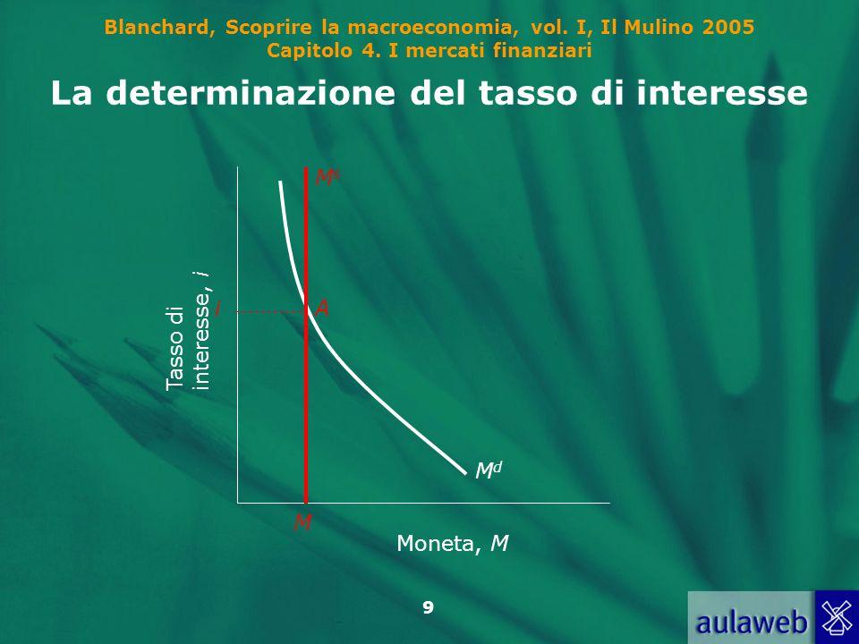 Blanchard, Scoprire la macroeconomia, vol. I, Il Mulino 2005 Capitolo 4. I mercati finanziari 9 MdMd Moneta, M Tasso diinteresse, i i M MsMs A La dete