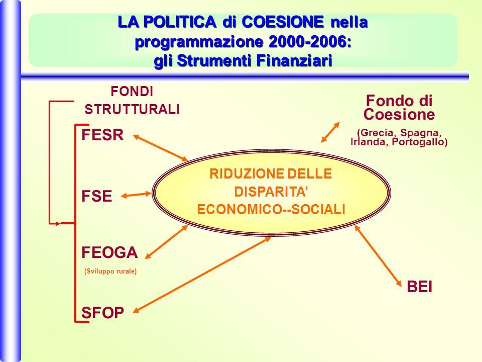LA POLITICA di COESIONE nella programmazione 2000-2006: gli Strumenti Finanziari RIDUZIONE DELLE DISPARITA ECONOMICO--SOCIALI FONDI STRUTTURALI FESR FSE FEOGA (Sviluppo rurale) SFOP BEI Fondo di Coesione (Grecia, Spagna, Irlanda, Portogallo)