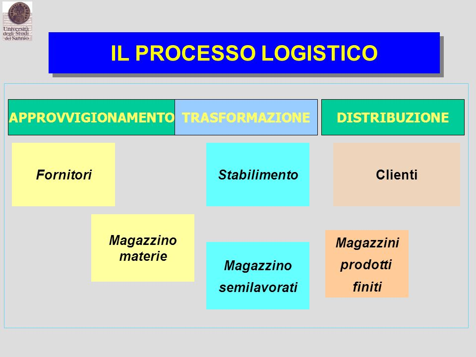 IL PROCESSO LOGISTICO FornitoriStabilimento Magazzino materie Magazzino semilavorati Clienti Magazzini prodotti finiti APPROVVIGIONAMENTOTRASFORMAZIONEDISTRIBUZIONE