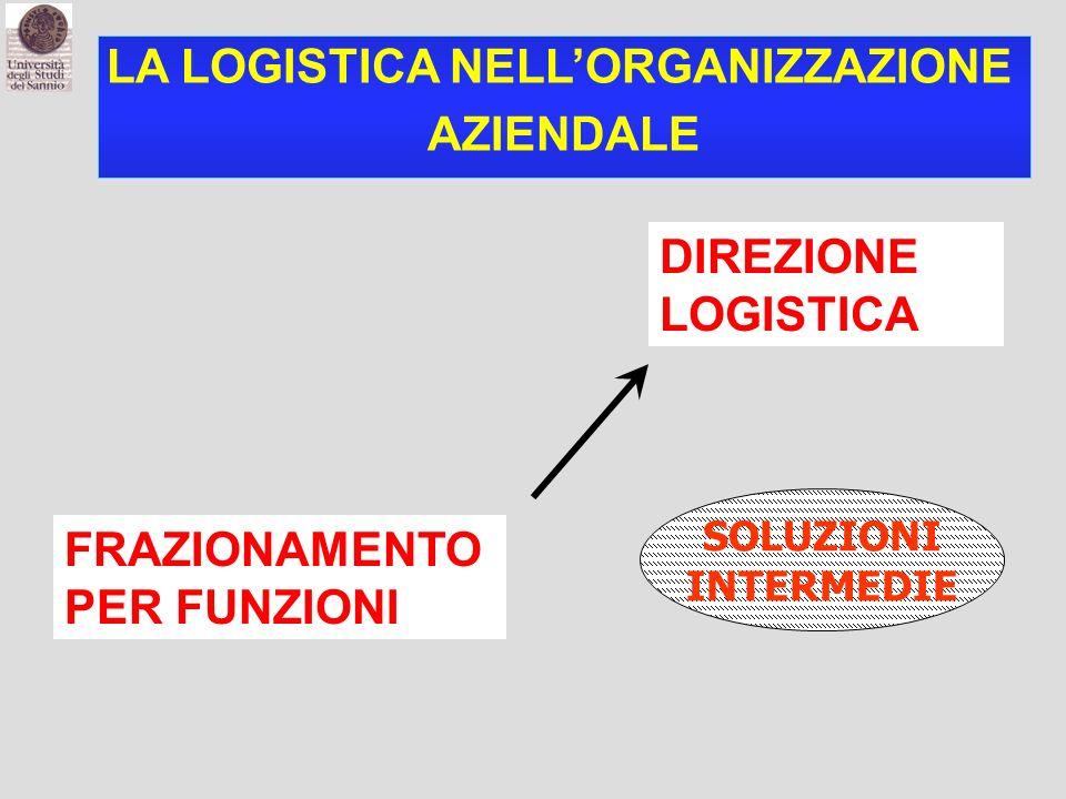 LA LOGISTICA NELLORGANIZZAZIONE AZIENDALE FRAZIONAMENTO PER FUNZIONI DIREZIONE LOGISTICA SOLUZIONI INTERMEDIE