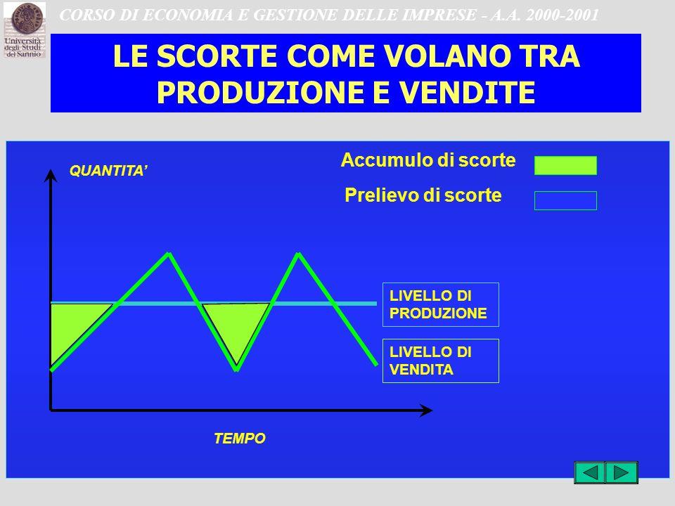 CORSO DI ECONOMIA E GESTIONE DELLE IMPRESE - A.A.