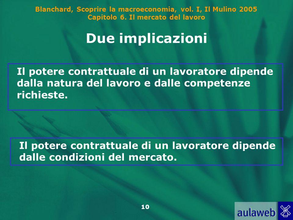 Blanchard, Scoprire la macroeconomia, vol. I, Il Mulino 2005 Capitolo 6. Il mercato del lavoro 10 Due implicazioni Il potere contrattuale di un lavora