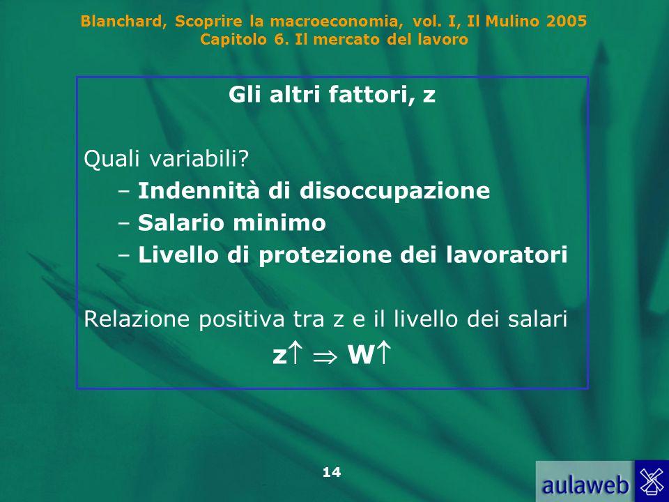 Blanchard, Scoprire la macroeconomia, vol. I, Il Mulino 2005 Capitolo 6. Il mercato del lavoro 14 Gli altri fattori, z Quali variabili? –Indennità di