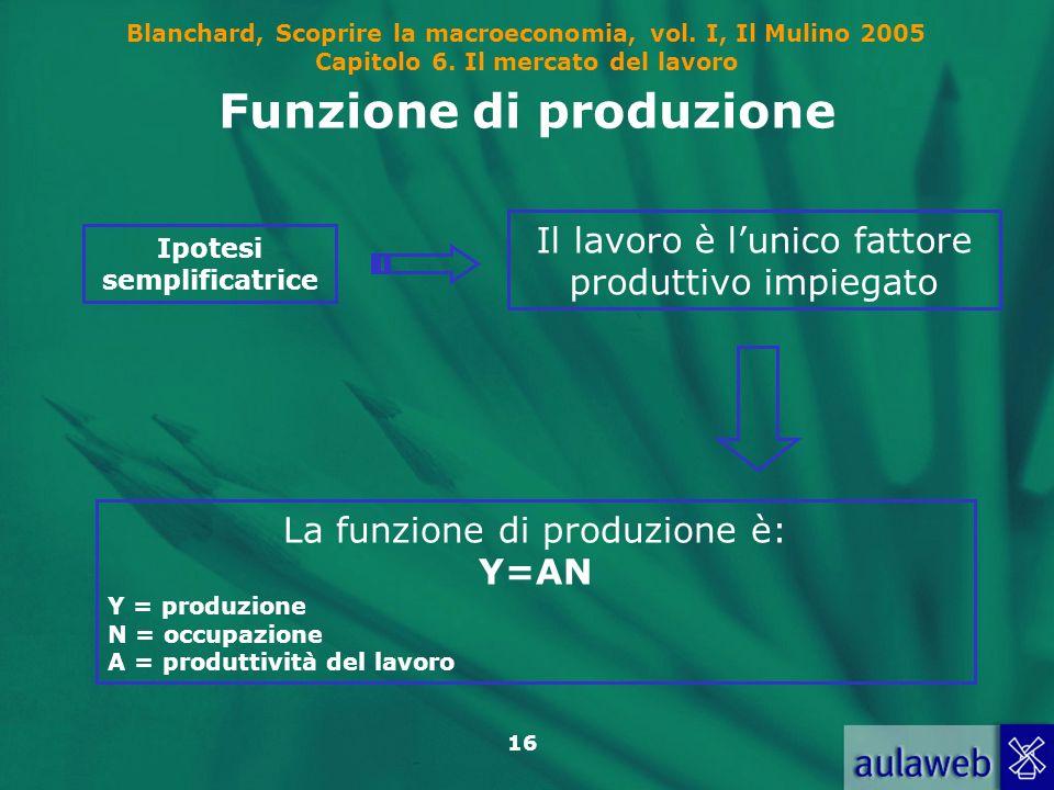 Blanchard, Scoprire la macroeconomia, vol. I, Il Mulino 2005 Capitolo 6. Il mercato del lavoro 16 Funzione di produzione Ipotesi semplificatrice Il la