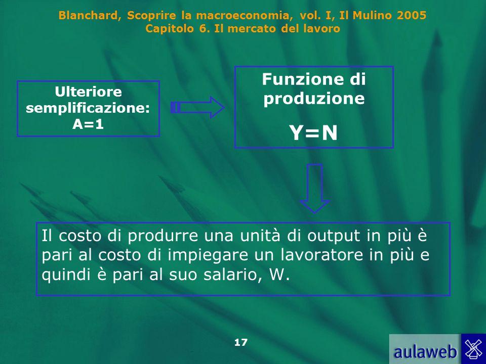Blanchard, Scoprire la macroeconomia, vol. I, Il Mulino 2005 Capitolo 6. Il mercato del lavoro 17 Il costo di produrre una unità di output in più è pa