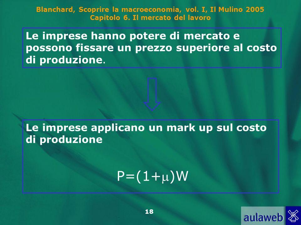 Blanchard, Scoprire la macroeconomia, vol. I, Il Mulino 2005 Capitolo 6. Il mercato del lavoro 18 Le imprese applicano un mark up sul costo di produzi