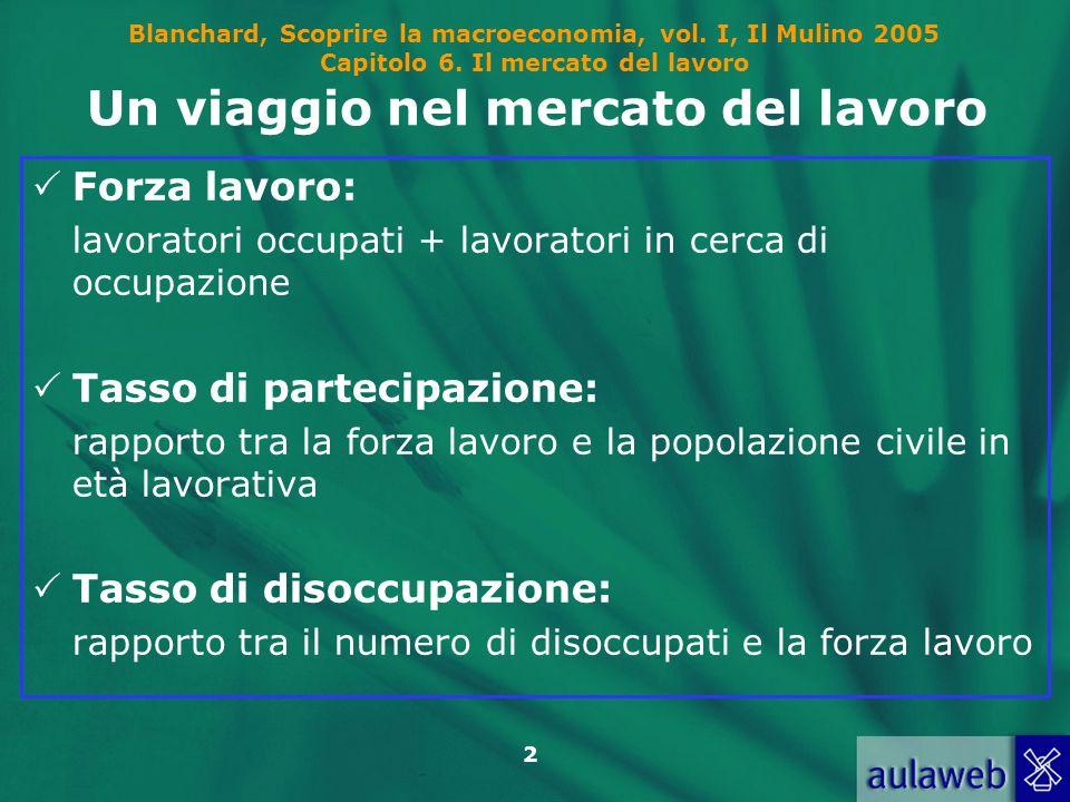Blanchard, Scoprire la macroeconomia, vol. I, Il Mulino 2005 Capitolo 6. Il mercato del lavoro 2 Un viaggio nel mercato del lavoro Forza lavoro: lavor