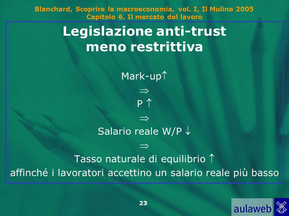 Blanchard, Scoprire la macroeconomia, vol. I, Il Mulino 2005 Capitolo 6. Il mercato del lavoro 23 Legislazione anti-trust meno restrittiva Mark-up P S