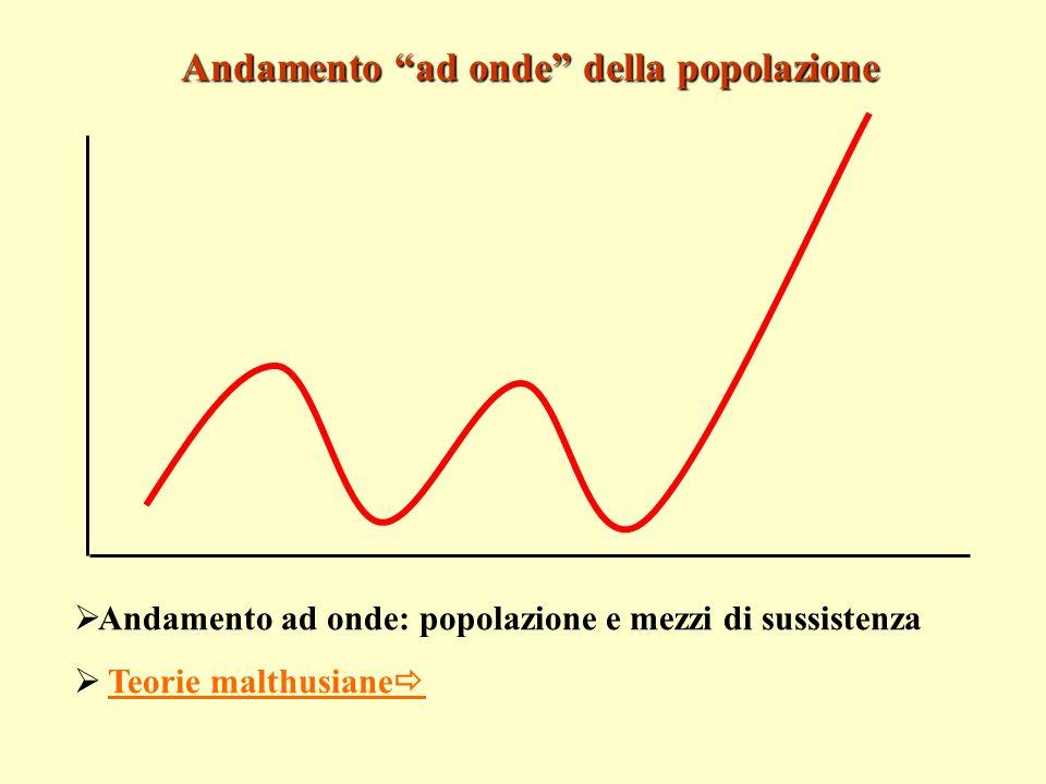Andamento ad onde della popolazione Andamento ad onde: popolazione e mezzi di sussistenza Teorie malthusiane