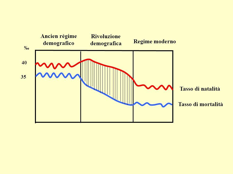 Tasso di natalità Tasso di mortalità Ancien régime demografico Rivoluzione demografica Regime moderno 35 40