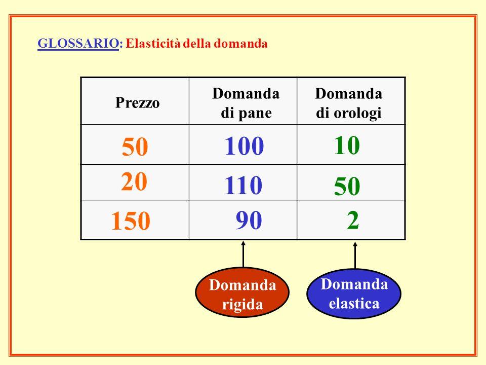 GLOSSARIO: Elasticità della domanda Prezzo Domanda di pane Domanda di orologi 50 100 10 20 110 50 150 90 2 Domanda rigida Domanda elastica