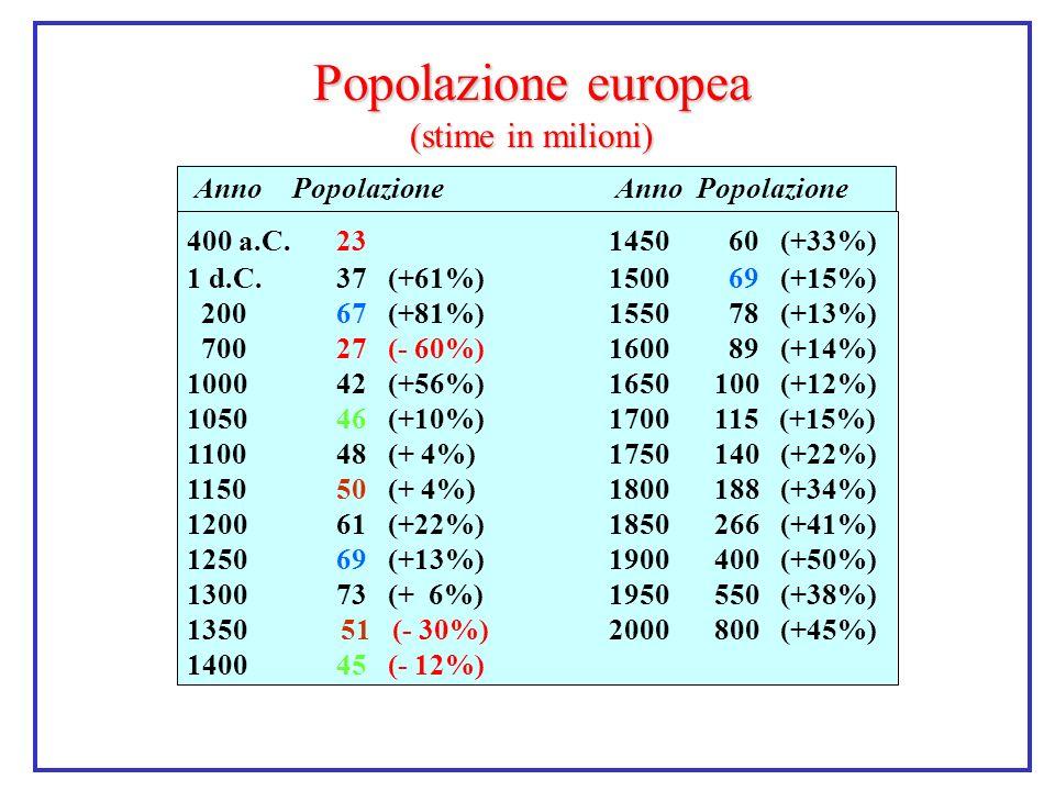 Popolazione europea (stime in milioni) AnnoPopolazione Anno Popolazione 400 a.C. 231450 60 (+33%) 1 d.C. 37 (+61%)1500 69 (+15%) 200 67 (+81%)1550 78