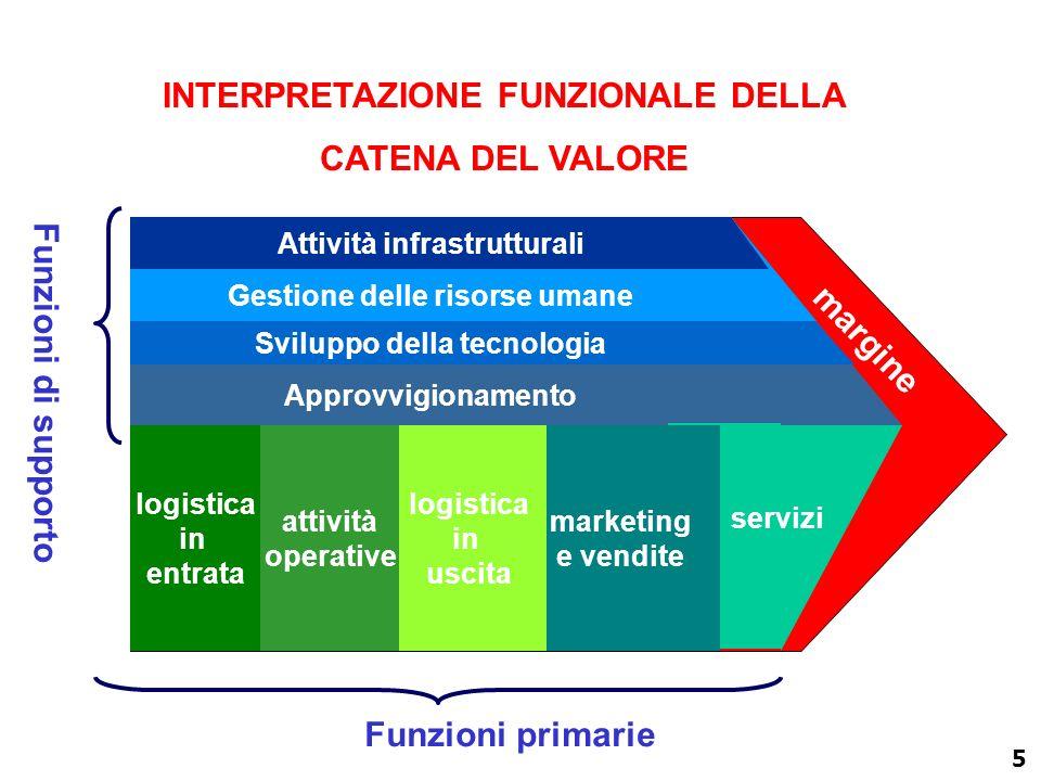 4 FUNZIONI OPERATIVE PRIMARIE Produzione Marketing e Vendite FUNZIONI DI GESTIONE NELL IMPRESA INDUSTRIALE FUNZIONI DI SUPPORTO Approvvigio- namenti (