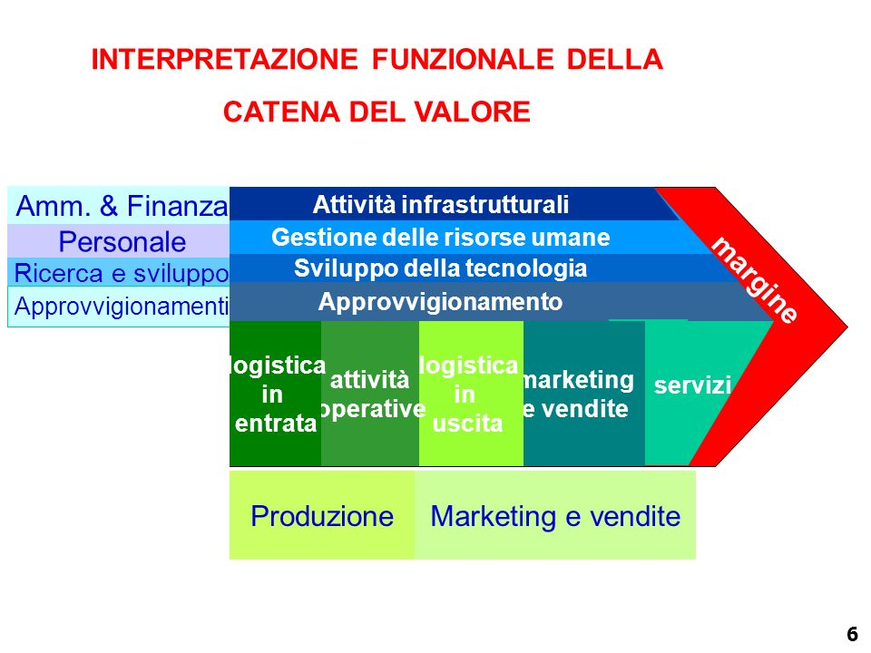 5 INTERPRETAZIONE FUNZIONALE DELLA CATENA DEL VALORE Funzioni primarie Funzioni di supporto Attività primarie Attività infrastrutturali Gestione delle
