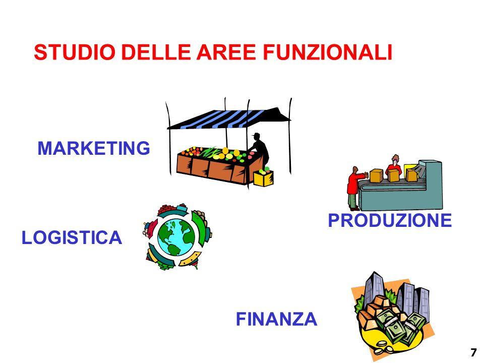 7 STUDIO DELLE AREE FUNZIONALI MARKETING LOGISTICA FINANZA PRODUZIONE
