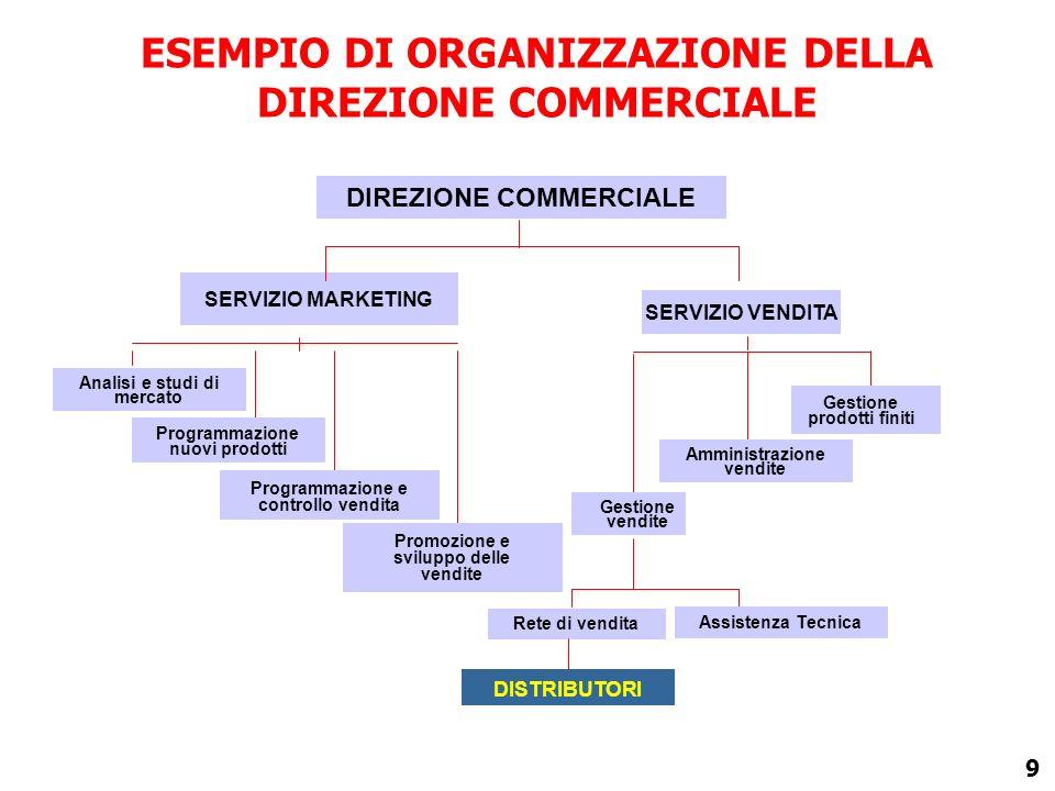 8 IL CICLO DI VENDITA Contrattazione Consegna del prodotto Ricerca del cliente Fatturazione Regolamento finanziario Assistenza tecnica MARKETING Gesti