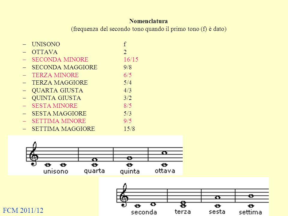 Nomenclatura (frequenza del secondo tono quando il primo tono (f) è dato) –UNISONOf –OTTAVA2 –SECONDA MINORE16/15 –SECONDA MAGGIORE9/8 –TERZA MINORE6/5 –TERZA MAGGIORE5/4 –QUARTA GIUSTA4/3 –QUINTA GIUSTA3/2 –SESTA MINORE8/5 –SESTA MAGGIORE5/3 –SETTIMA MINORE9/5 –SETTIMA MAGGIORE15/8 FCM 2011/12