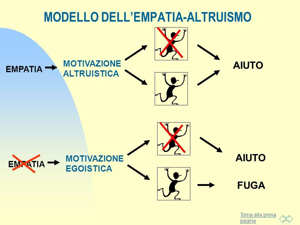 Torna alla prima pagina MODELLO DELLEMPATIA-ALTRUISMO EMPATIA MOTIVAZIONE ALTRUISTICA AIUTO EMPATIA MOTIVAZIONE EGOISTICA FUGA