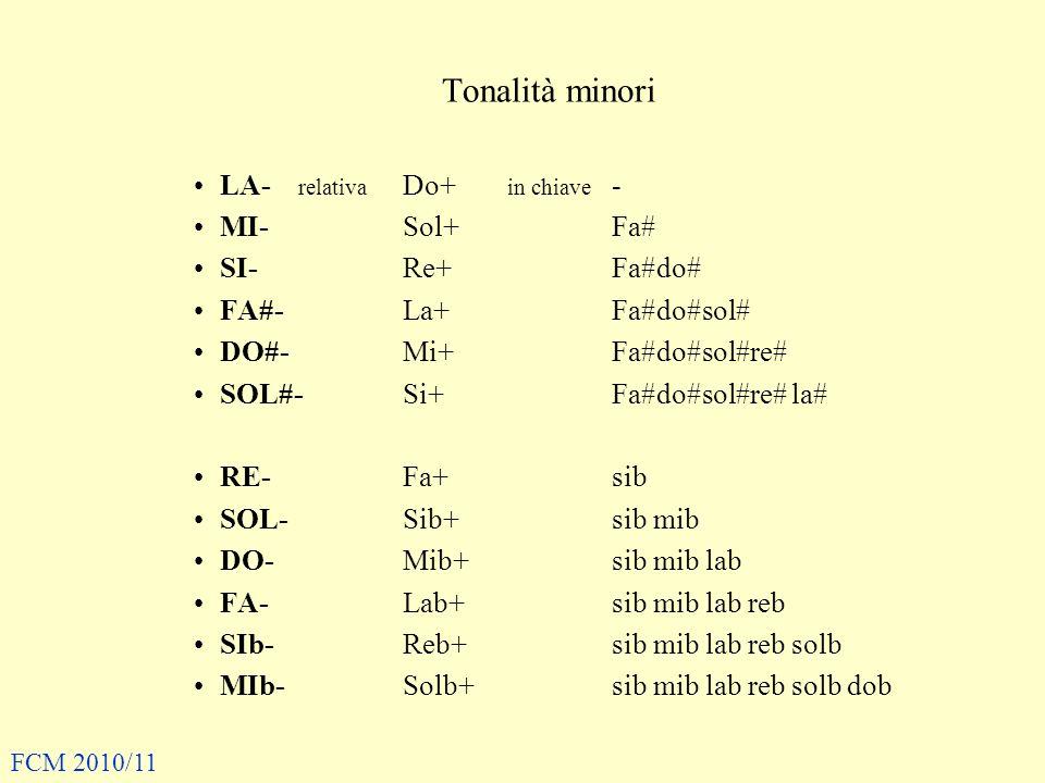 Tonalità minori LA- relativa Do+ in chiave - MI- Sol+Fa# SI- Re+Fa#do# FA#- La+ Fa#do#sol# DO#- Mi+ Fa#do#sol#re# SOL#-Si+ Fa#do#sol#re# la# RE-Fa+sib