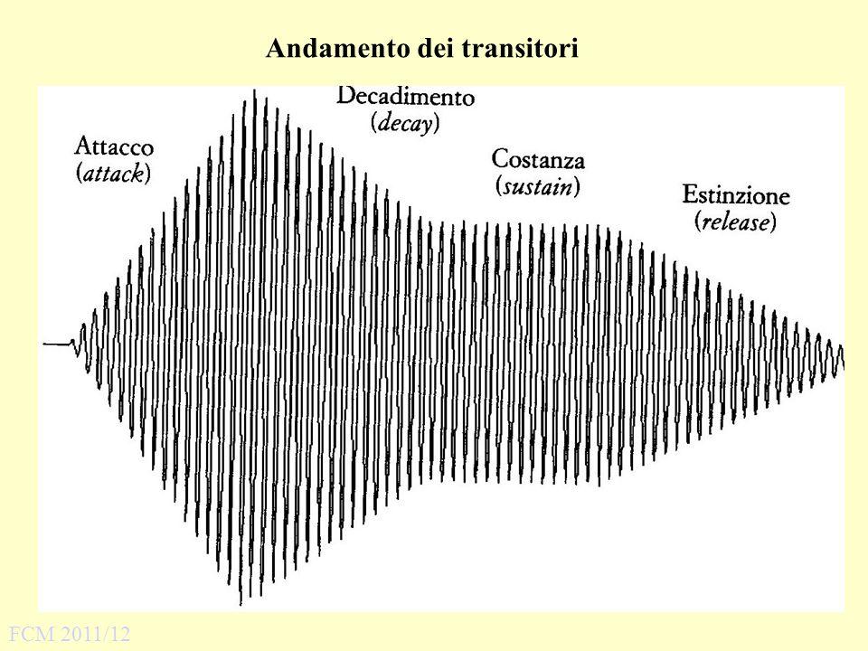 C.Caforio / B. Passannanti, Lalfabeto dellascolto, Carocci 2006 C.