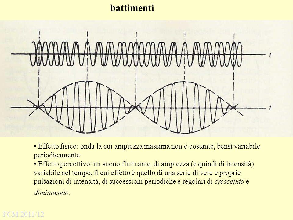 Effetto fisico: onda la cui ampiezza massima non è costante, bensì variabile periodicamente Effetto percettivo: un suono fluttuante, di ampiezza (e qu