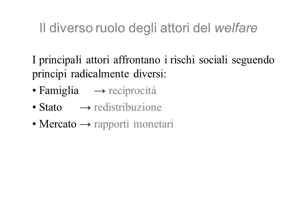 Il diverso ruolo degli attori del welfare I principali attori affrontano i rischi sociali seguendo principi radicalmente diversi: Famiglia reciprocità Stato redistribuzione Mercato rapporti monetari