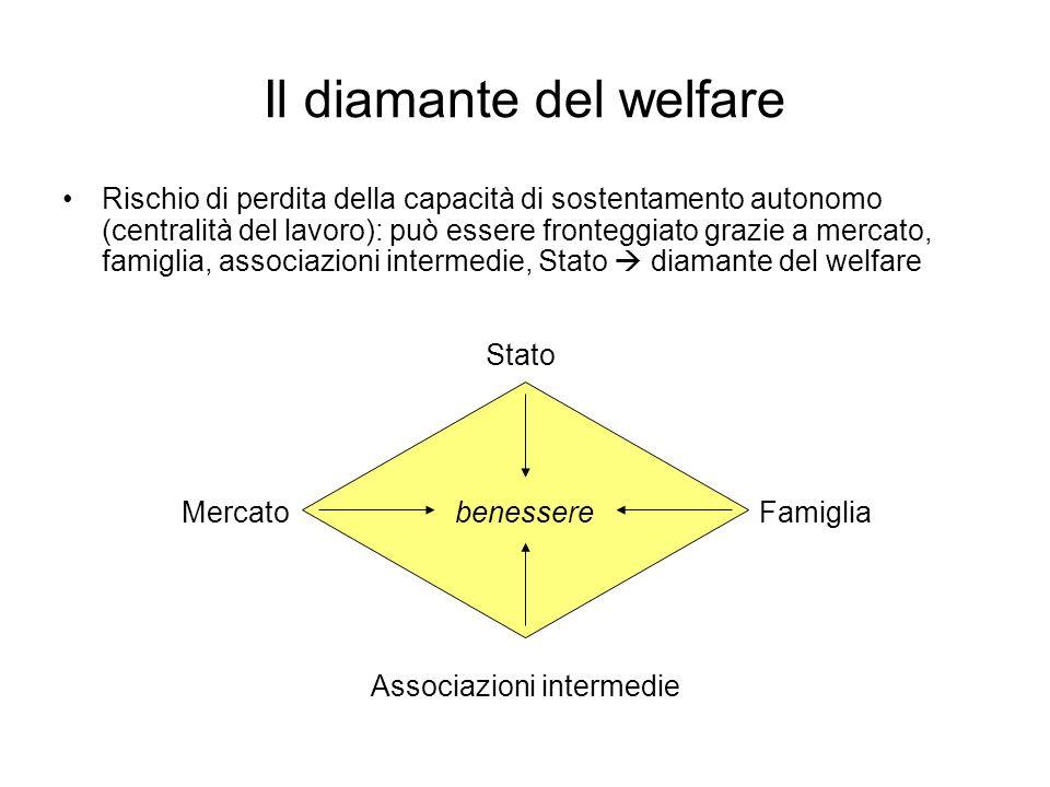 Il diamante del welfare Rischio di perdita della capacità di sostentamento autonomo (centralità del lavoro): può essere fronteggiato grazie a mercato, famiglia, associazioni intermedie, Stato diamante del welfare Stato Famiglia Associazioni intermedie Mercatobenessere
