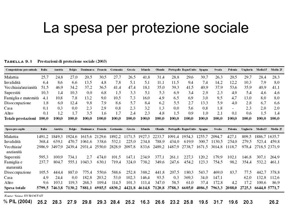 La spesa per protezione sociale 25.2 28.3 27.9 29.8 29.3 28.4 25.2 16.3 26.6 23.2 25.8 19.5 31.7 19.6 20.3 26.2 % PIL (2004)