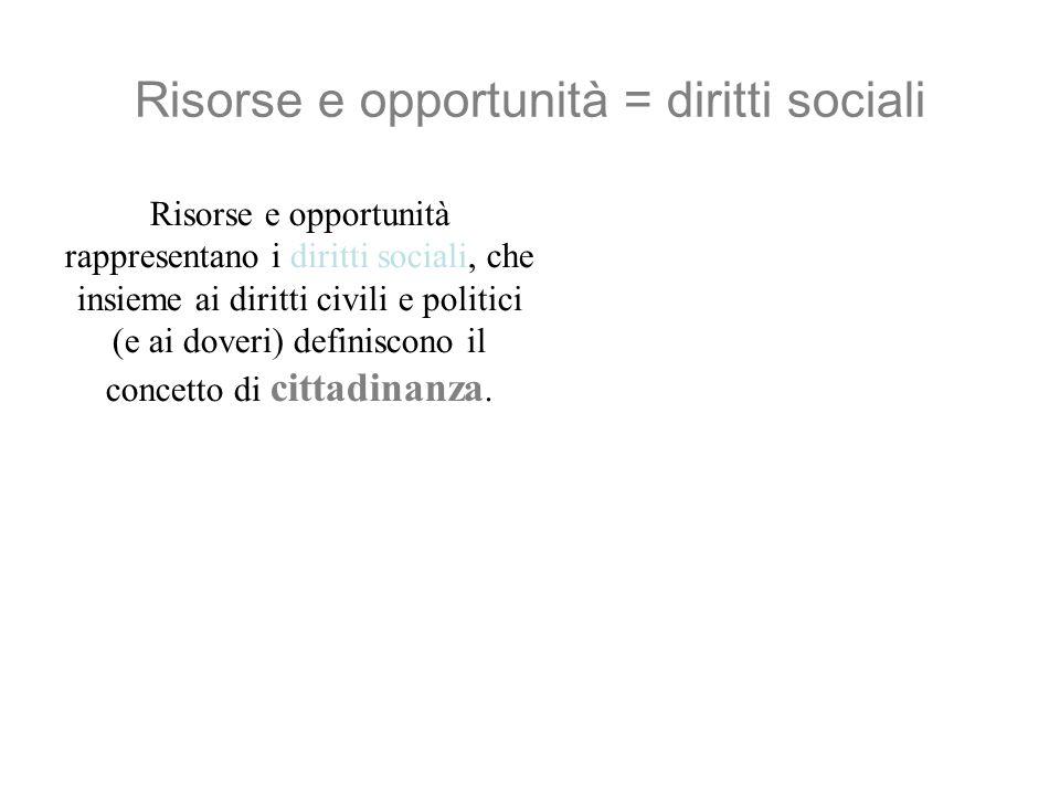 Risorse e opportunità = diritti sociali Risorse e opportunità rappresentano i diritti sociali, che insieme ai diritti civili e politici (e ai doveri) definiscono il concetto di cittadinanza.