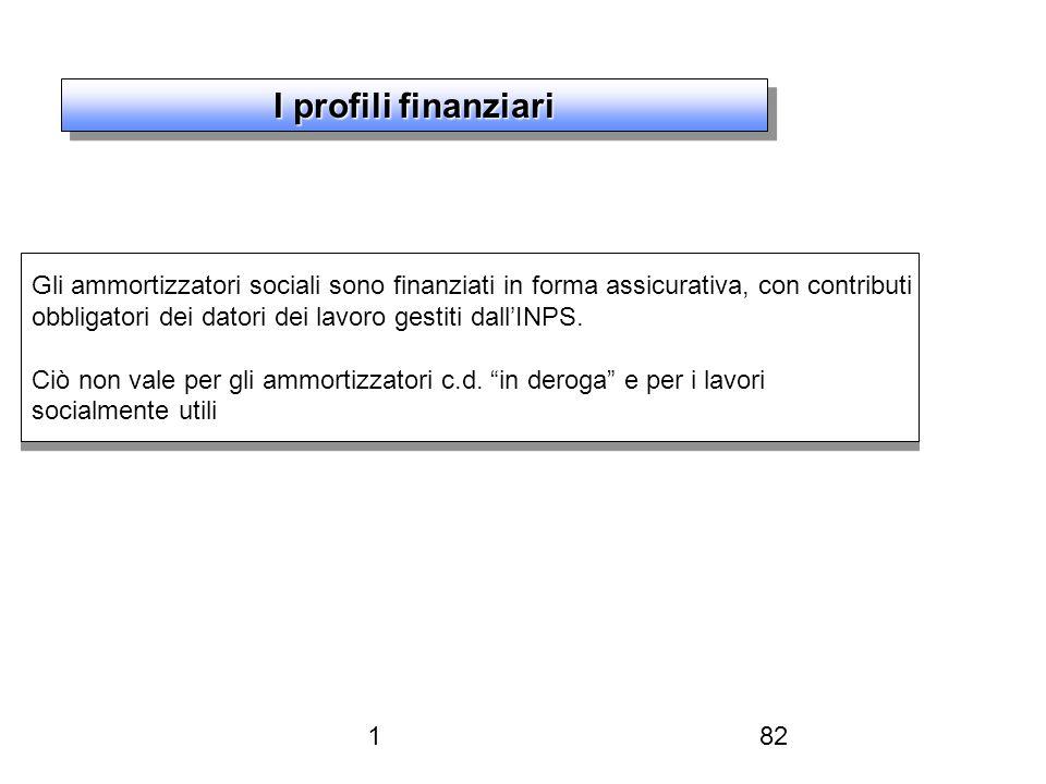 182 I profili finanziari Gli ammortizzatori sociali sono finanziati in forma assicurativa, con contributi obbligatori dei datori dei lavoro gestiti dallINPS.