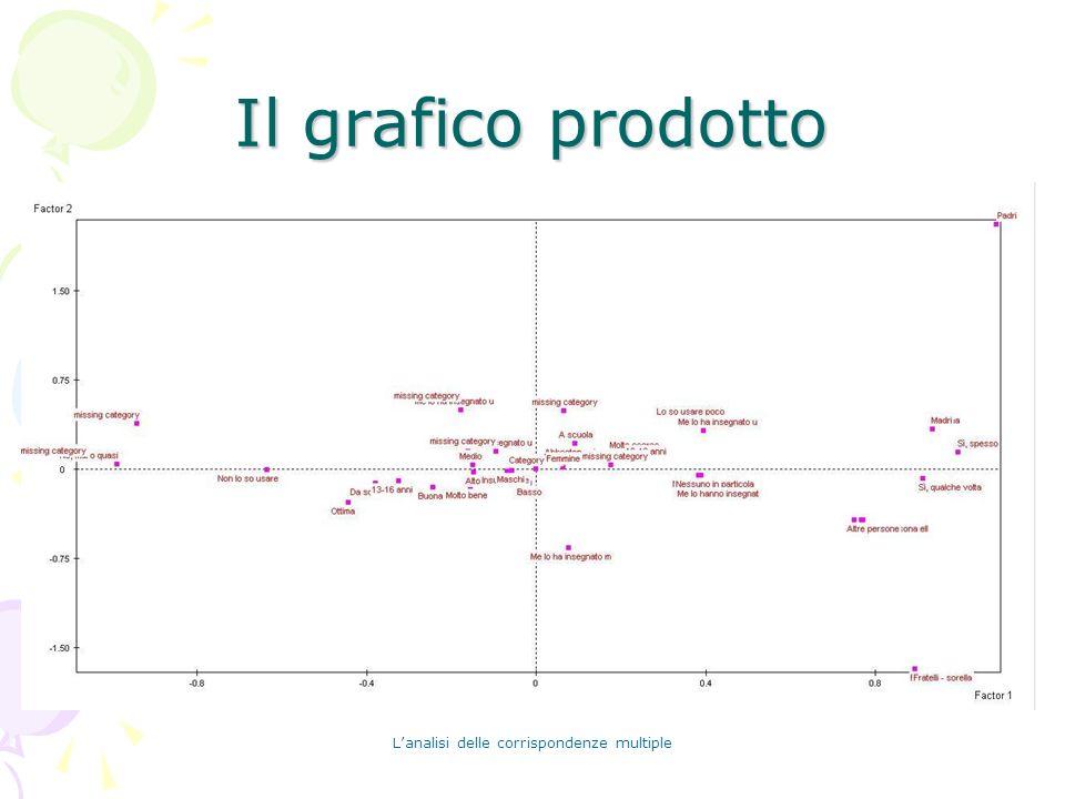 Lanalisi delle corrispondenze multiple Il grafico prodotto