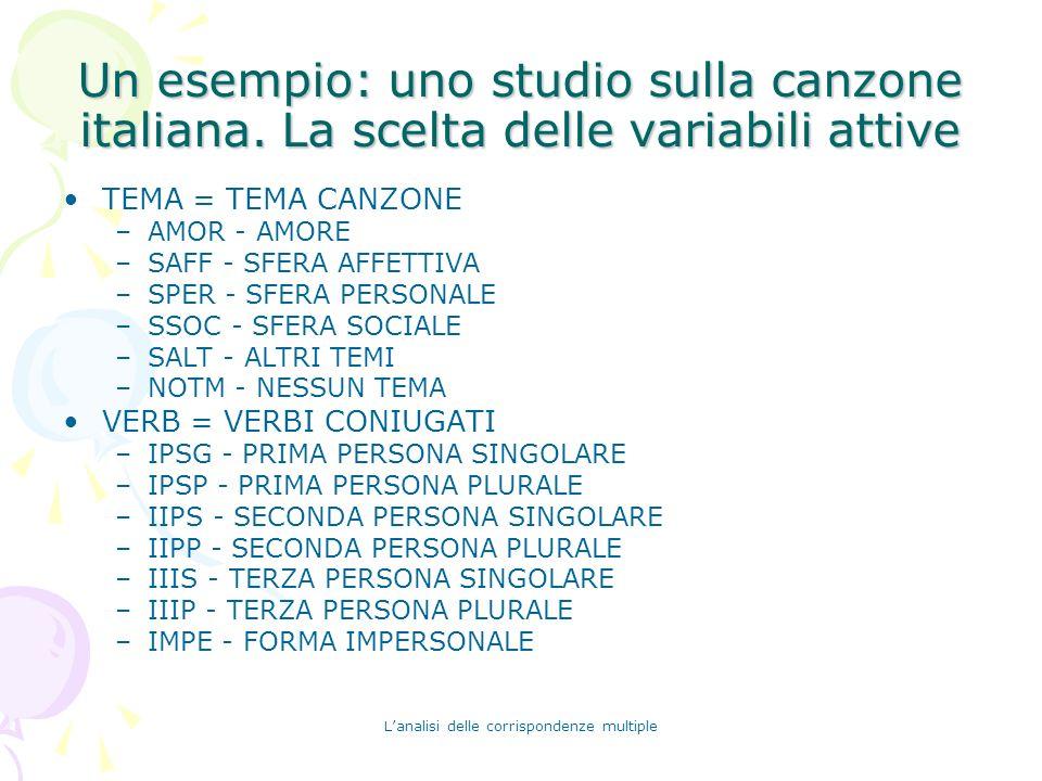 Lanalisi delle corrispondenze multiple Un esempio: uno studio sulla canzone italiana. La scelta delle variabili attive TEMA = TEMA CANZONE –AMOR - AMO