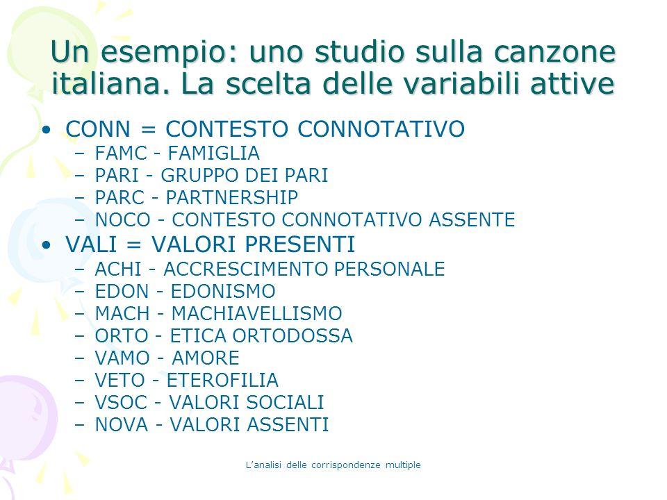 Lanalisi delle corrispondenze multiple Un esempio: uno studio sulla canzone italiana. La scelta delle variabili attive CONN = CONTESTO CONNOTATIVO –FA