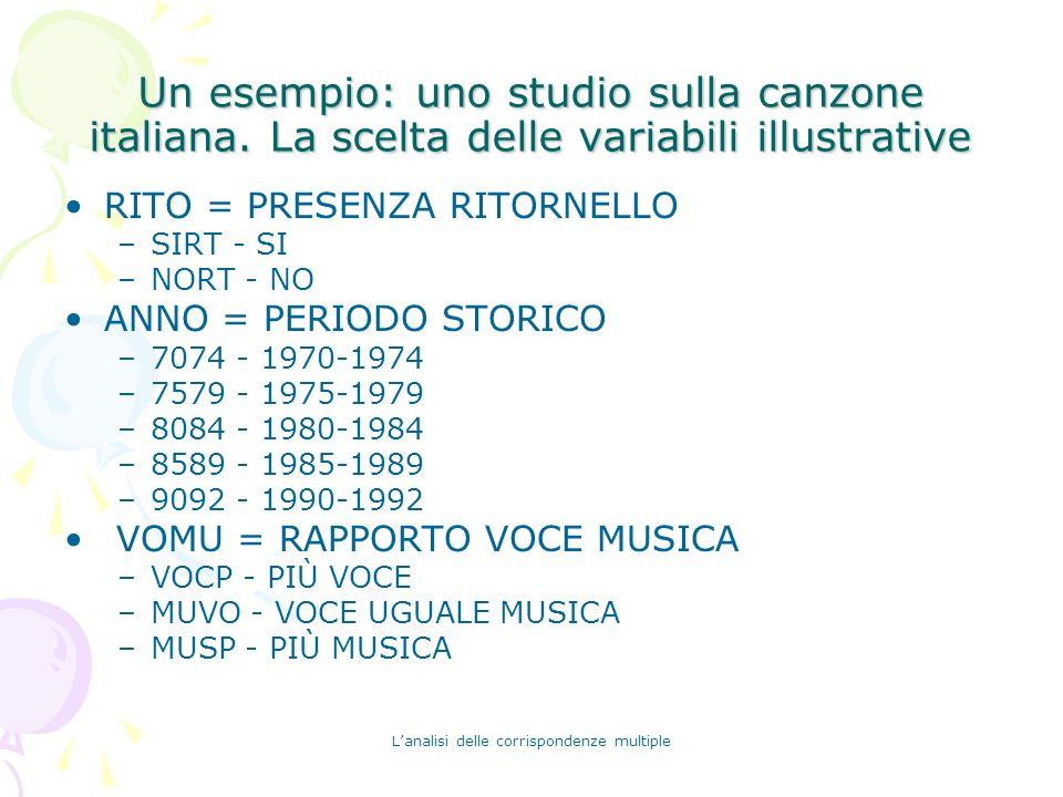 Lanalisi delle corrispondenze multiple Un esempio: uno studio sulla canzone italiana. La scelta delle variabili illustrative RITO = PRESENZA RITORNELL