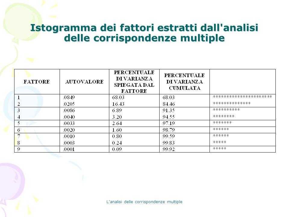 Lanalisi delle corrispondenze multiple Istogramma dei fattori estratti dall'analisi delle corrispondenze multiple
