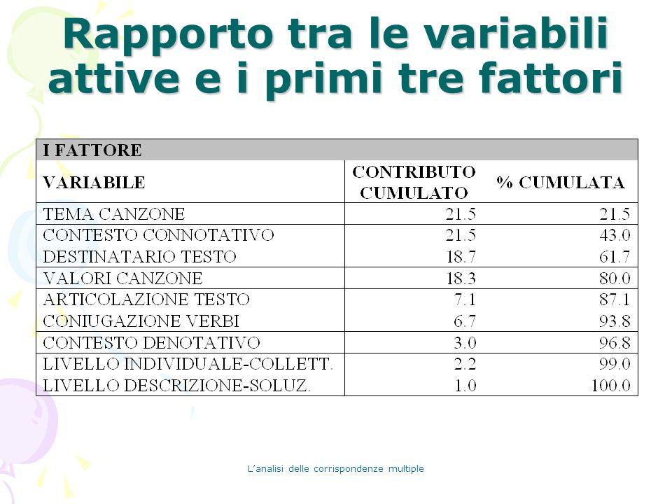 Lanalisi delle corrispondenze multiple Rapporto tra le variabili attive e i primi tre fattori