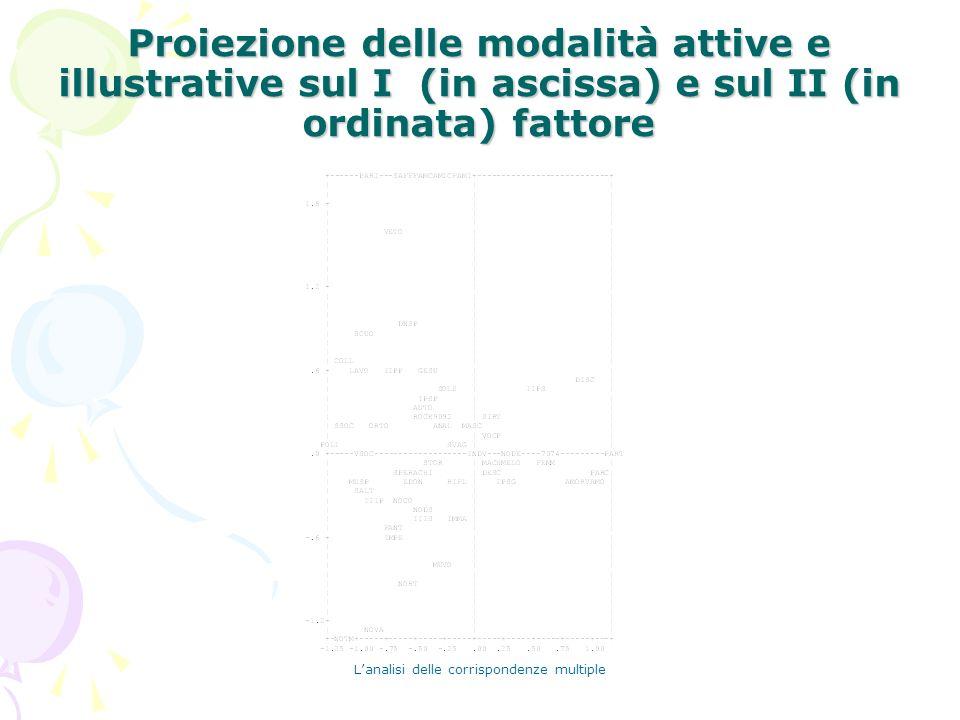 Lanalisi delle corrispondenze multiple Proiezione delle modalità attive e illustrative sul I (in ascissa) e sul II (in ordinata) fattore
