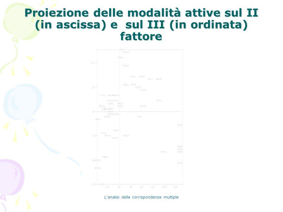 Lanalisi delle corrispondenze multiple Proiezione delle modalità attive sul II (in ascissa) e sul III (in ordinata) fattore
