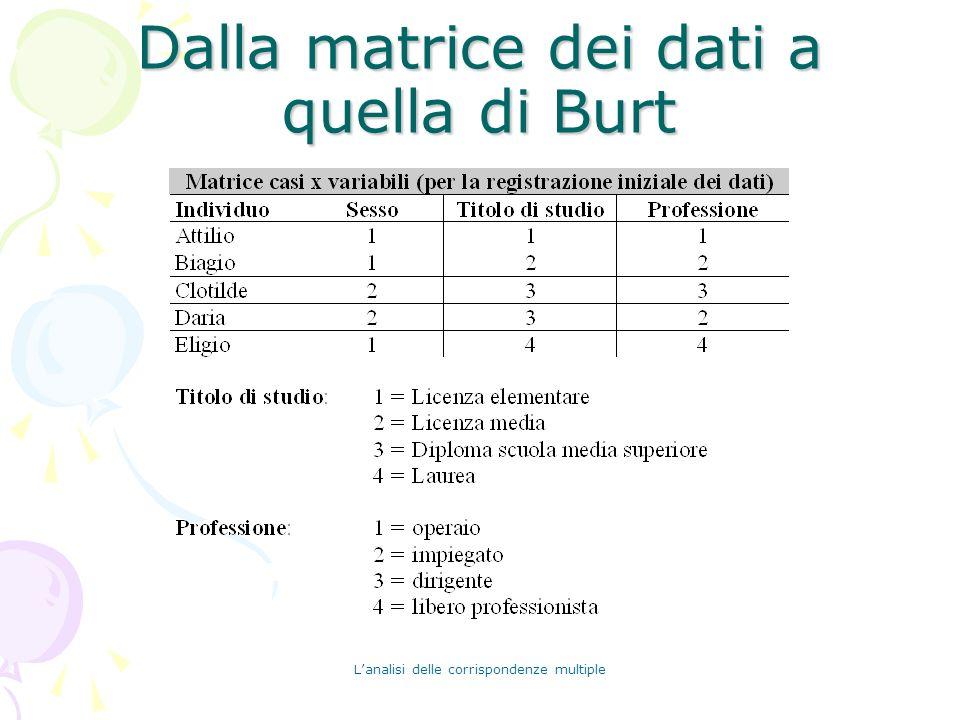 Lanalisi delle corrispondenze multiple Dalla matrice dei dati a quella di Burt