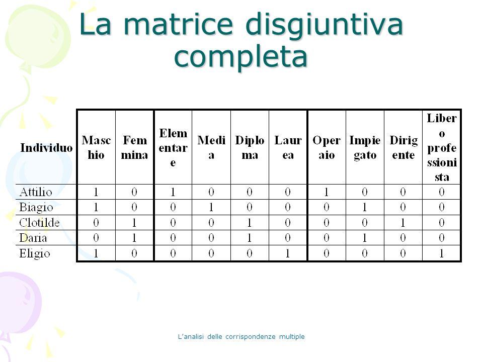Lanalisi delle corrispondenze multiple La matrice disgiuntiva completa