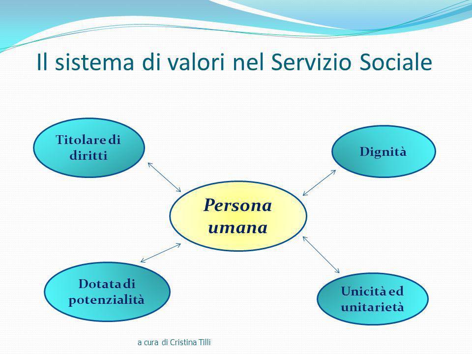 Il sistema di valori nel Servizio Sociale a cura di Cristina Tilli Persona umana Dignità Titolare di diritti Unicità ed unitarietà Dotata di potenzialità