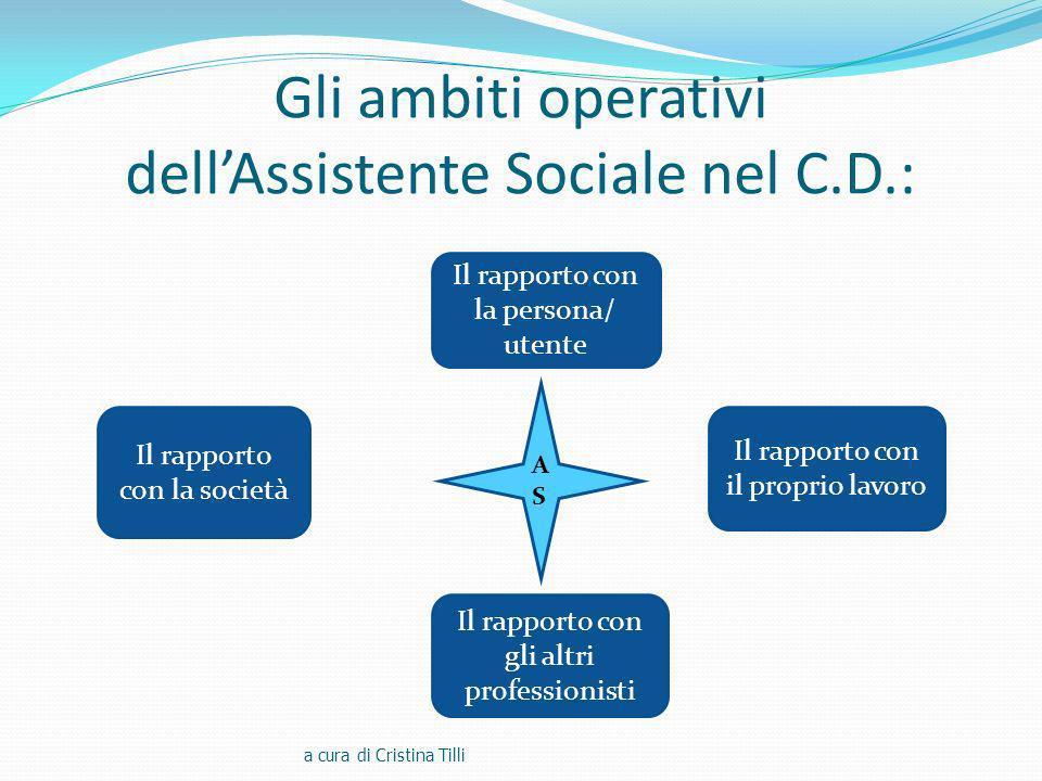 Gli ambiti operativi dellAssistente Sociale nel C.D.: a cura di Cristina Tilli Il rapporto con il proprio lavoro Il rapporto con la persona/ utente Il rapporto con gli altri professionisti Il rapporto con la società ASAS